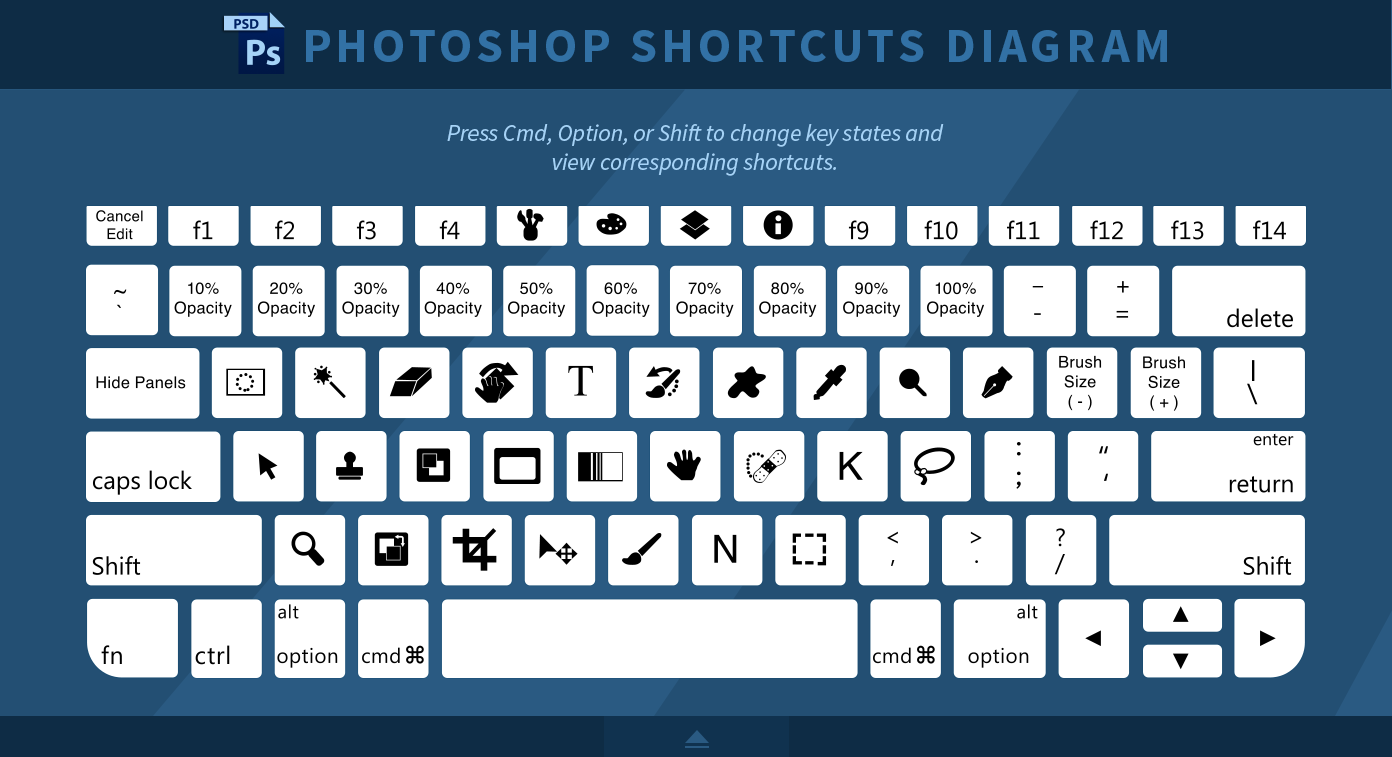 2018 Adobe Photoshop Keyboard Shortcuts Cheat Sheet